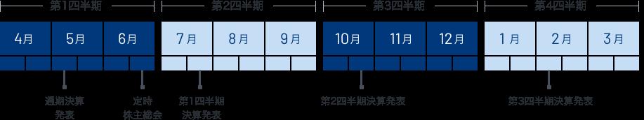 株価 東洋 製 罐